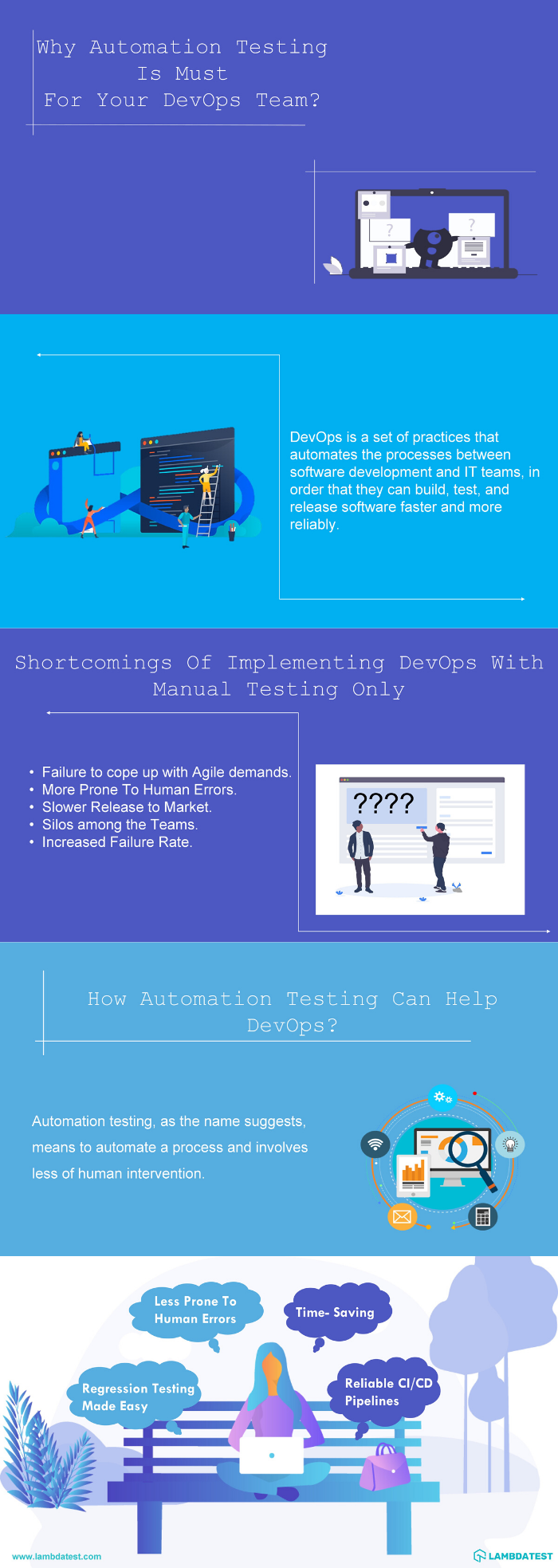 Automation testing for DevOps