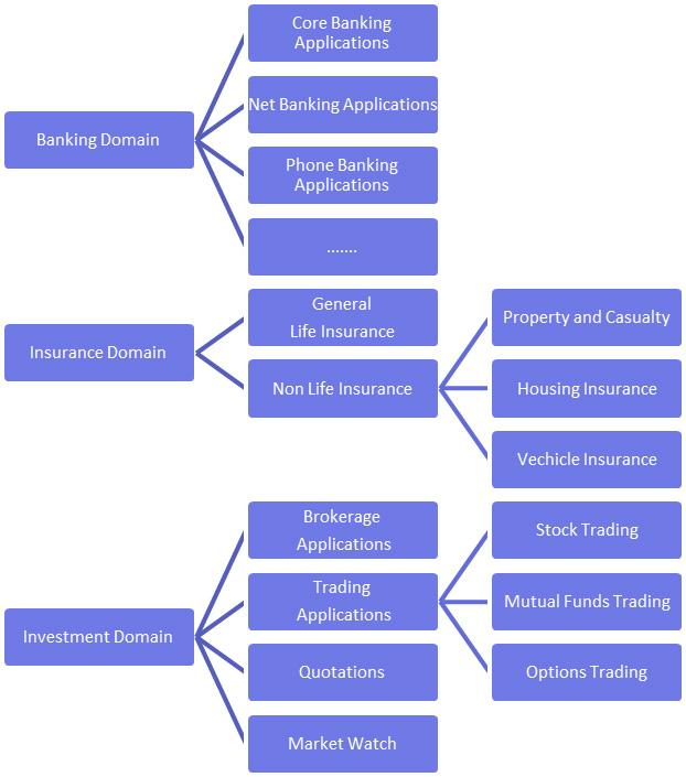 Business Scenarios in FinTech Domain