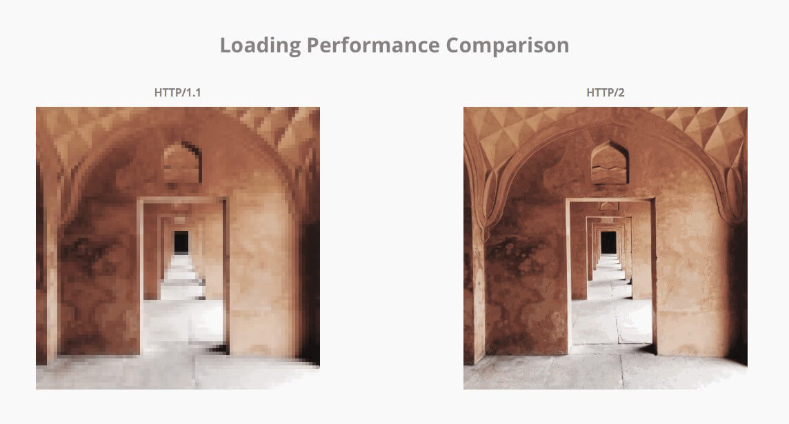 Loading Performance Comparison