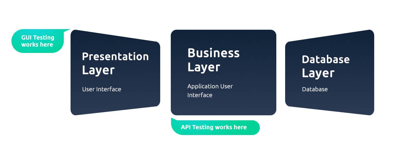 API testing service layers