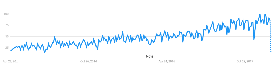 Google trends on API testing