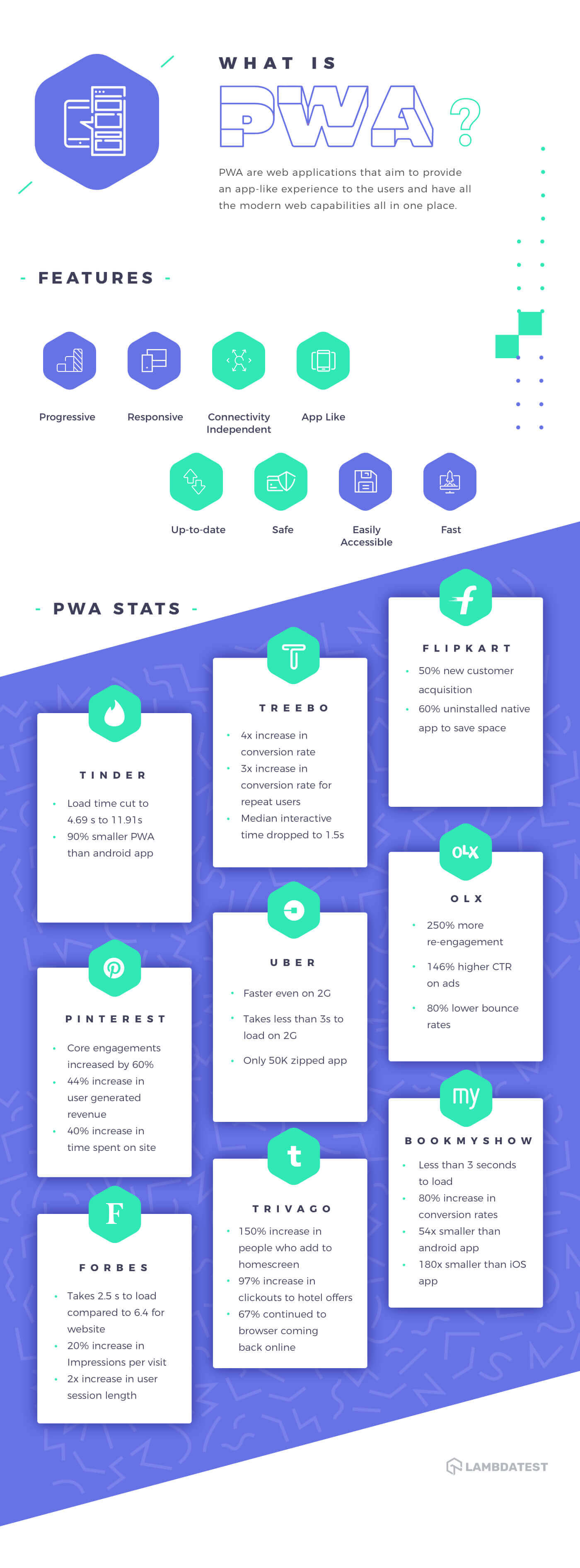 Progressive Web Application: Statistics- Infographic