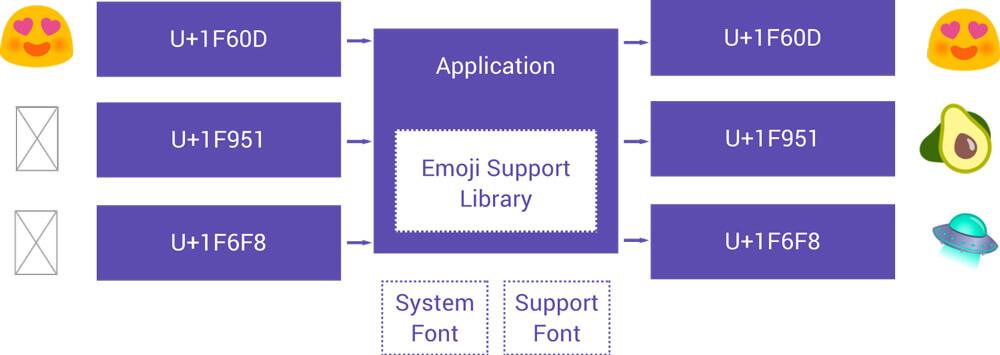 Defining an emoji