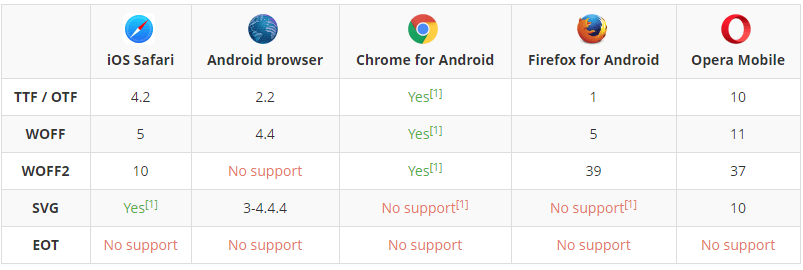 mobile browsers testing tool