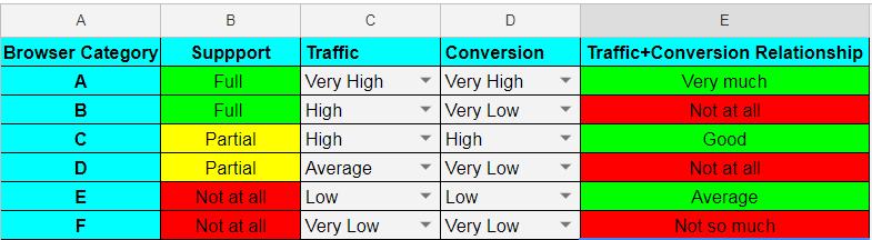 categories for a browser matrix