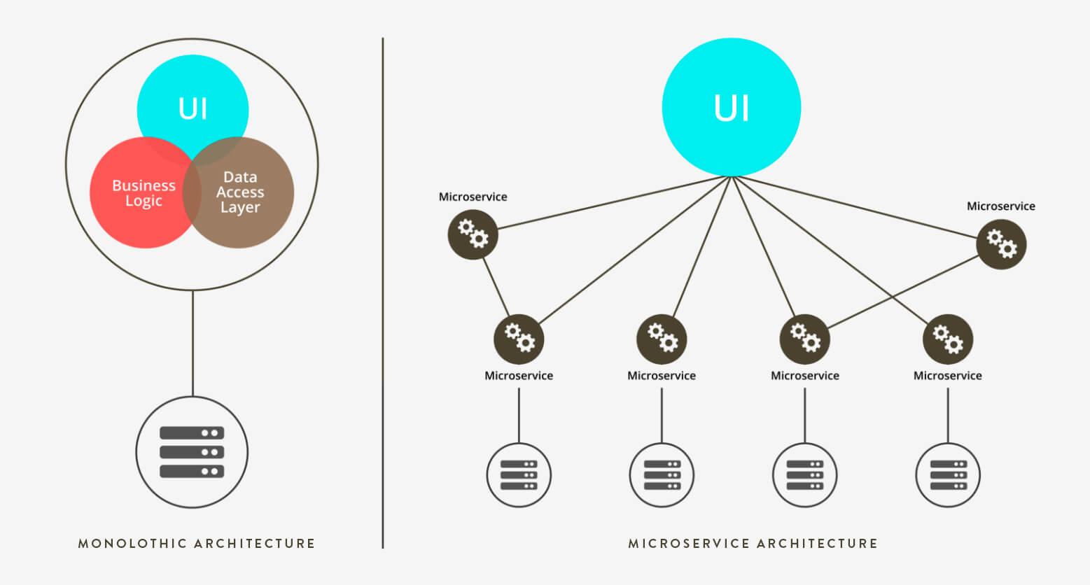UI Testing Tool