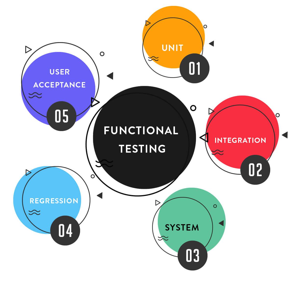 Functional Testing Tool