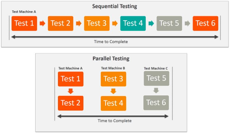 Sequential Testing and parallel testing
