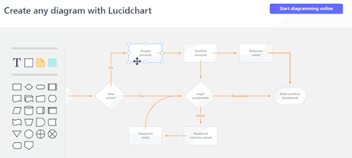 Lucidchart Website Mockup tool