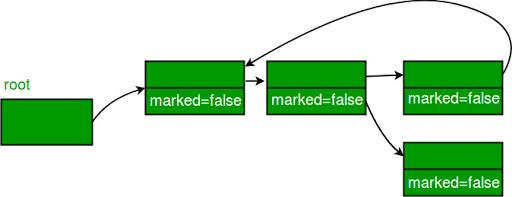 Eradicating Memory Leaks In Javascript | LambdaTest