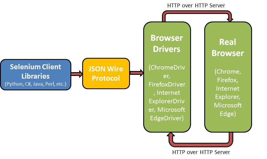 Selenium-WebDriver-Architecture-Diagram