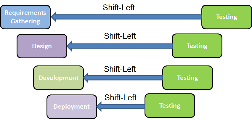 Shift Left Testing - Test Early & Test Often | LambdaTest