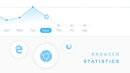 web analytics to study your website traffic