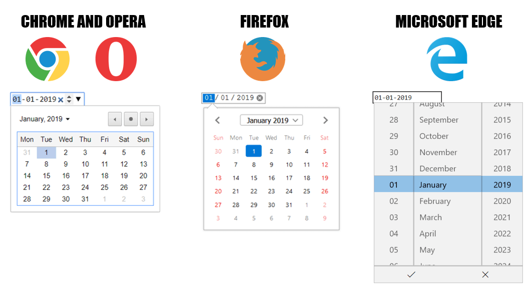 Date rendered by different browsers