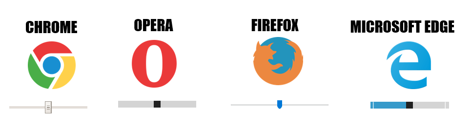 'Range' is rendered differently by different browsers