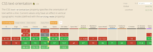 Cross browser compatibility of CSS text-orientation property