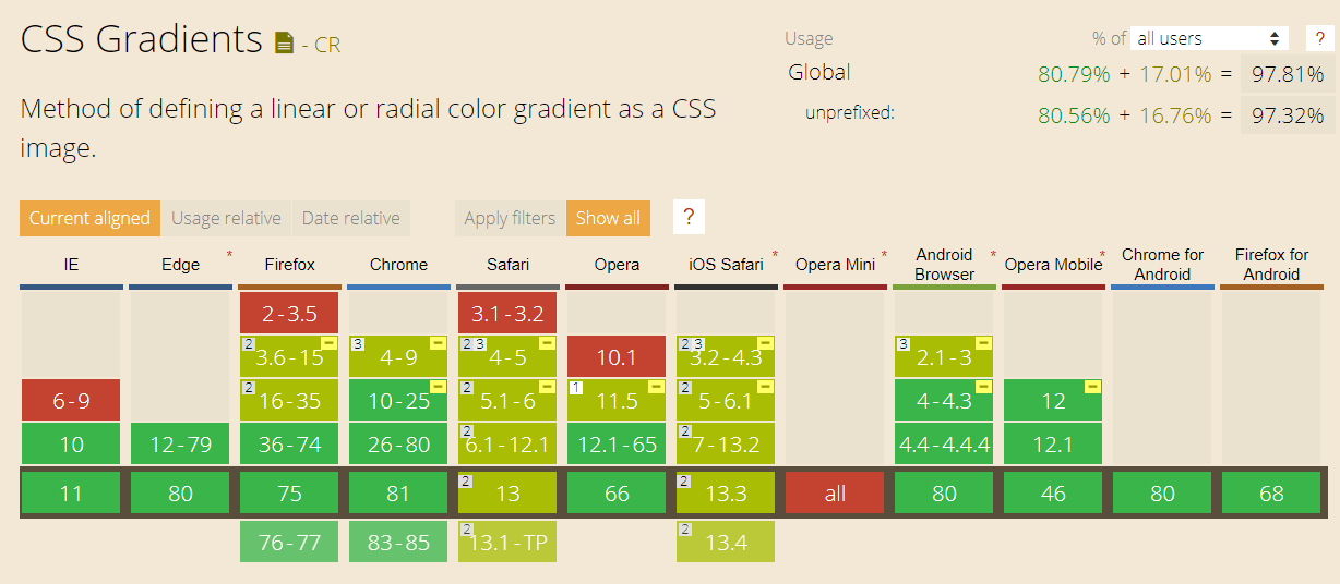 CanIUse Cross browser compatibility tabe for CSS Linear Gradient