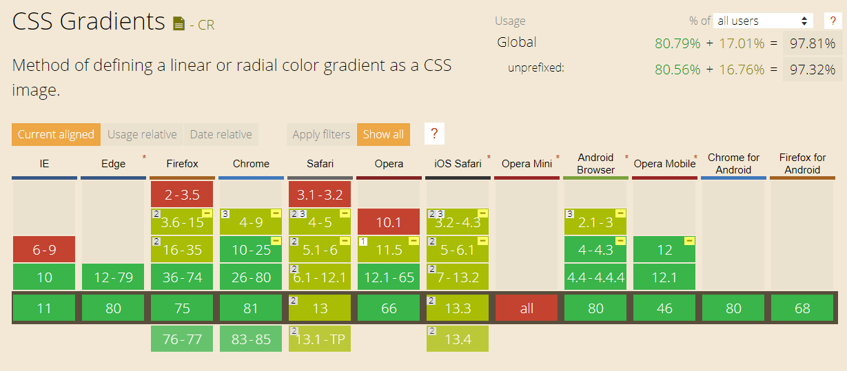 CanIUse Cross browser compatibility tabe for Radial CSS Gradient