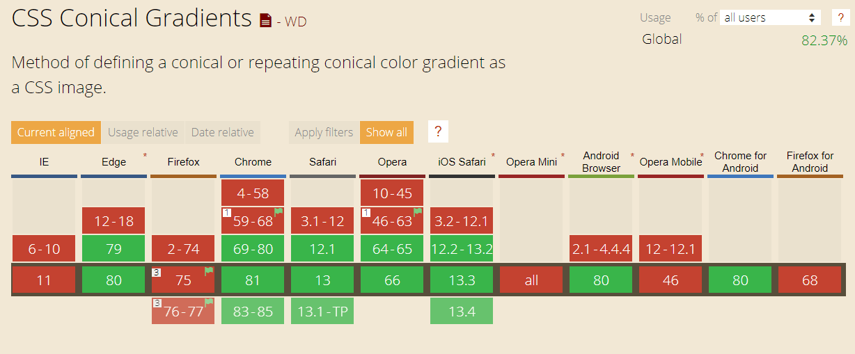CanIUse Cross browser compatibility table for CSS Conical Gradient