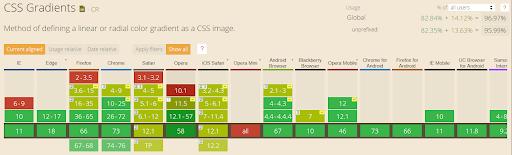 Radial CSS Gradients e