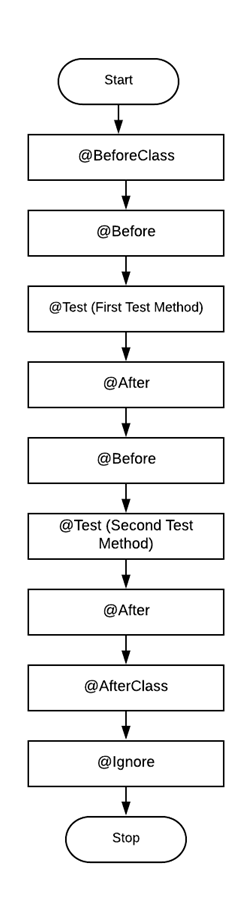 flowchart of JUnit Annotations