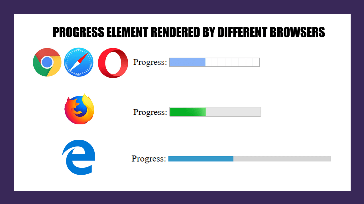 How To Create A Cross Browser Compatible HTML Progress Bar? | LambdaTest