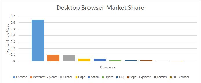 desktop stats