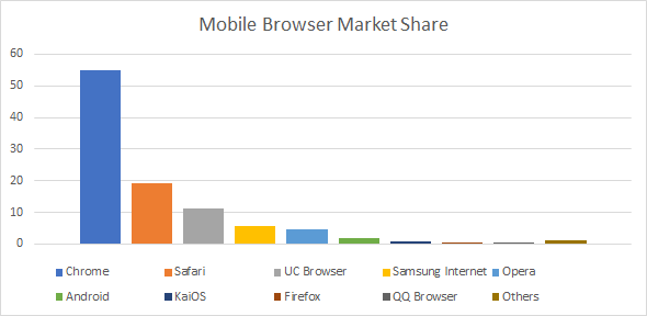 mobile market browser share