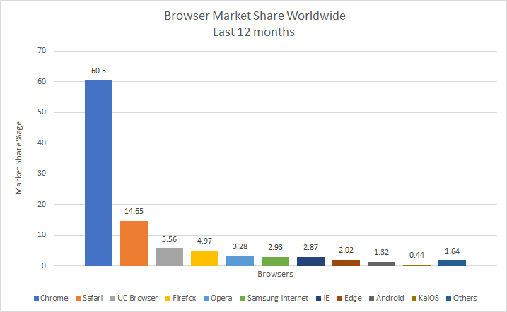 Market Share of Web Browsers Worldwide