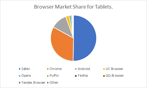 browser market share for tablet