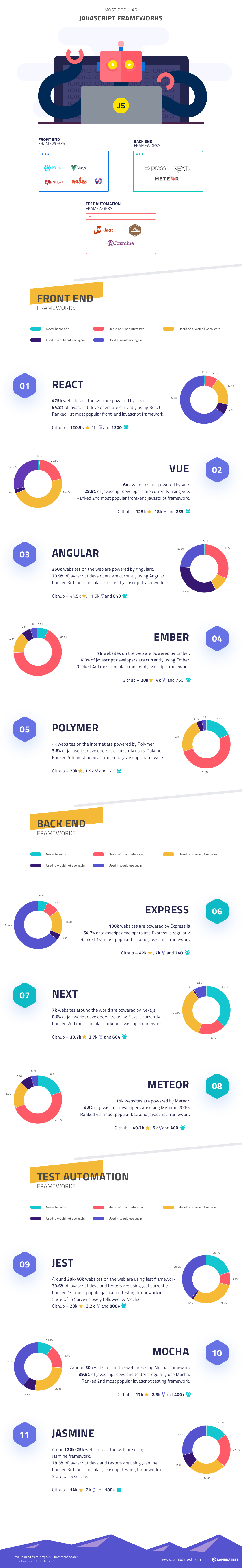 Infographic: Top JavaScript Frameworks To Look Out For In 2019