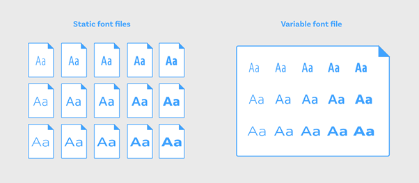 Comparison between Static Font and Variable Font
