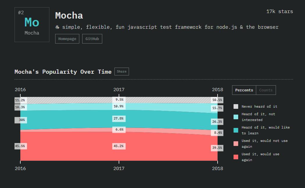 Mocha testing framework