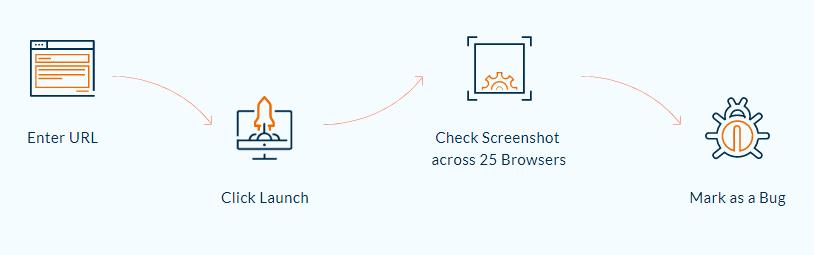Screenshot Testing Process