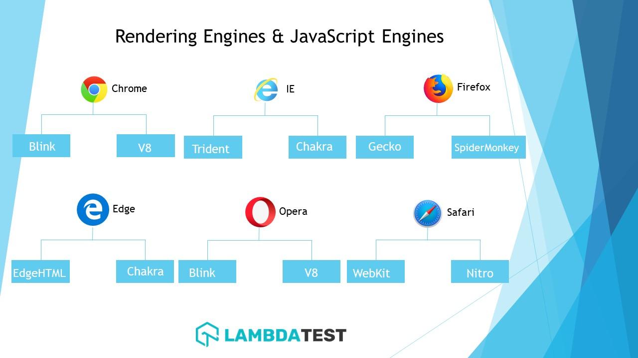 Rendering engines and JavaScript engines