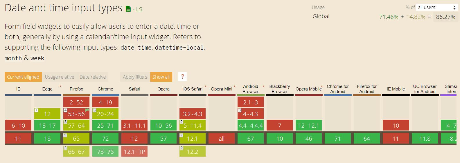 Date/Time Fields