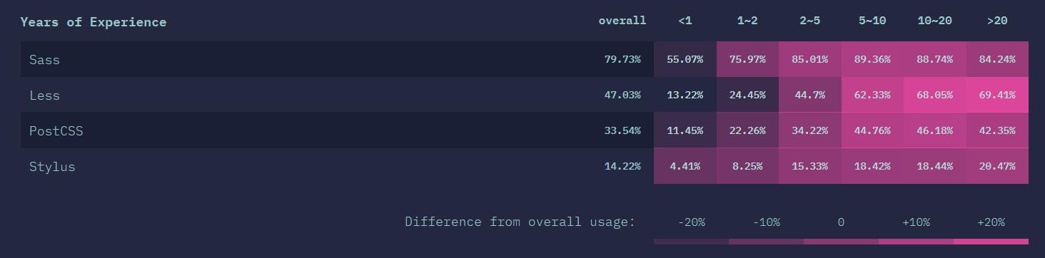 CSS PREPROCESSOR Usage