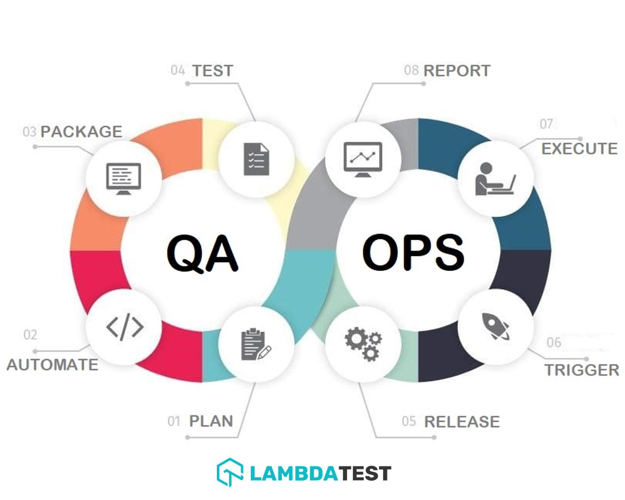 Life Cycle Of QAOps Framework