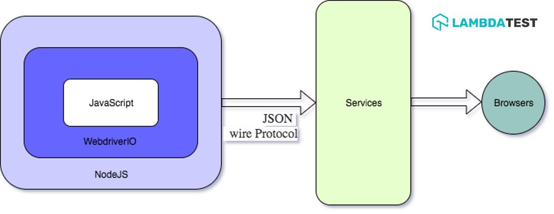 WebdriverIO Architecture