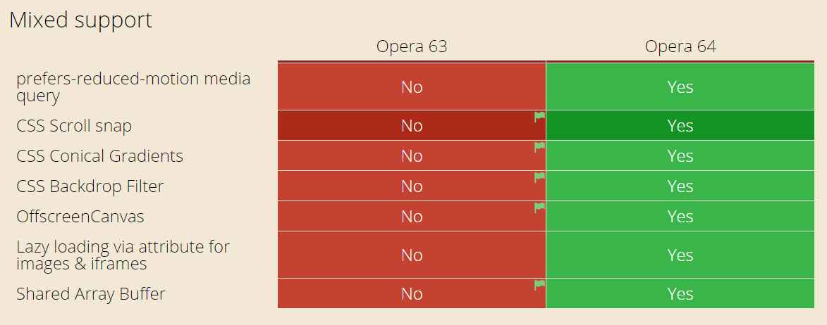 css mixed support