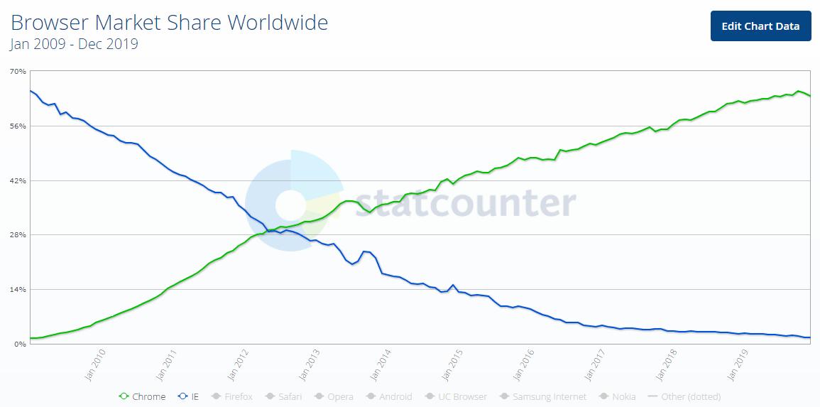 browser market share stats