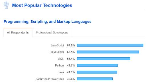 most popular technologies