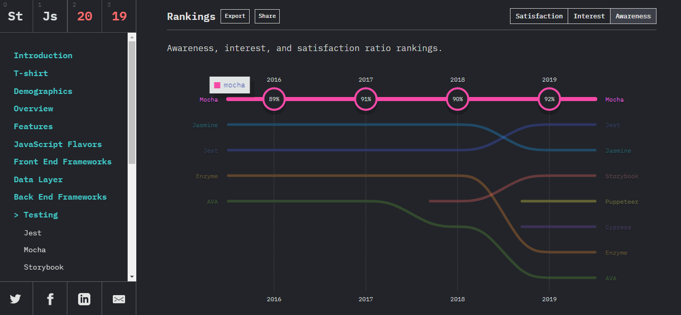 stackoverflow stats