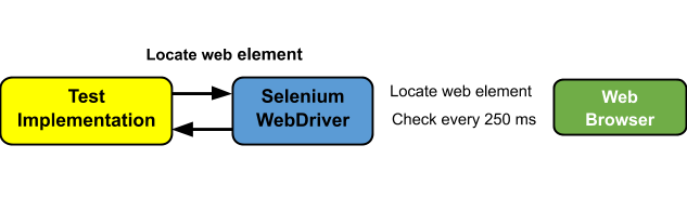 Explicit Wait In Selenium