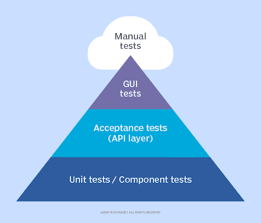Perform Automation Testing