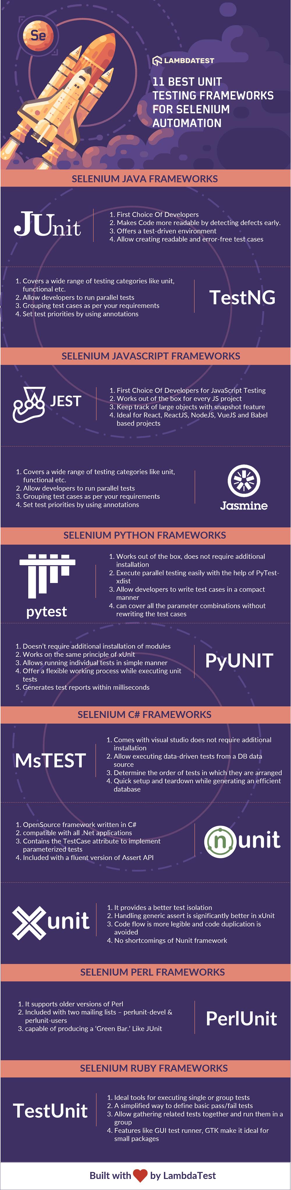 Unit Testing Frameworks-Frameworks