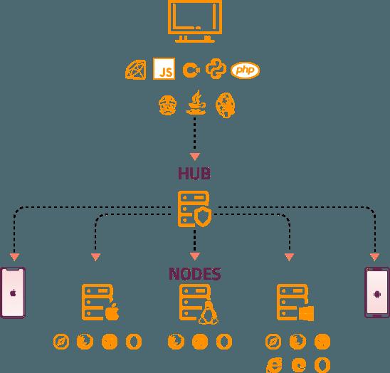 Performing Parallel Testing