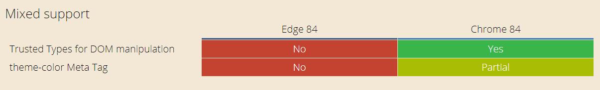 Microsoft Edge 84