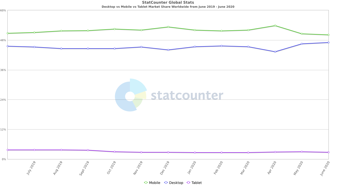 StatCounter-comparison-ww-monthly