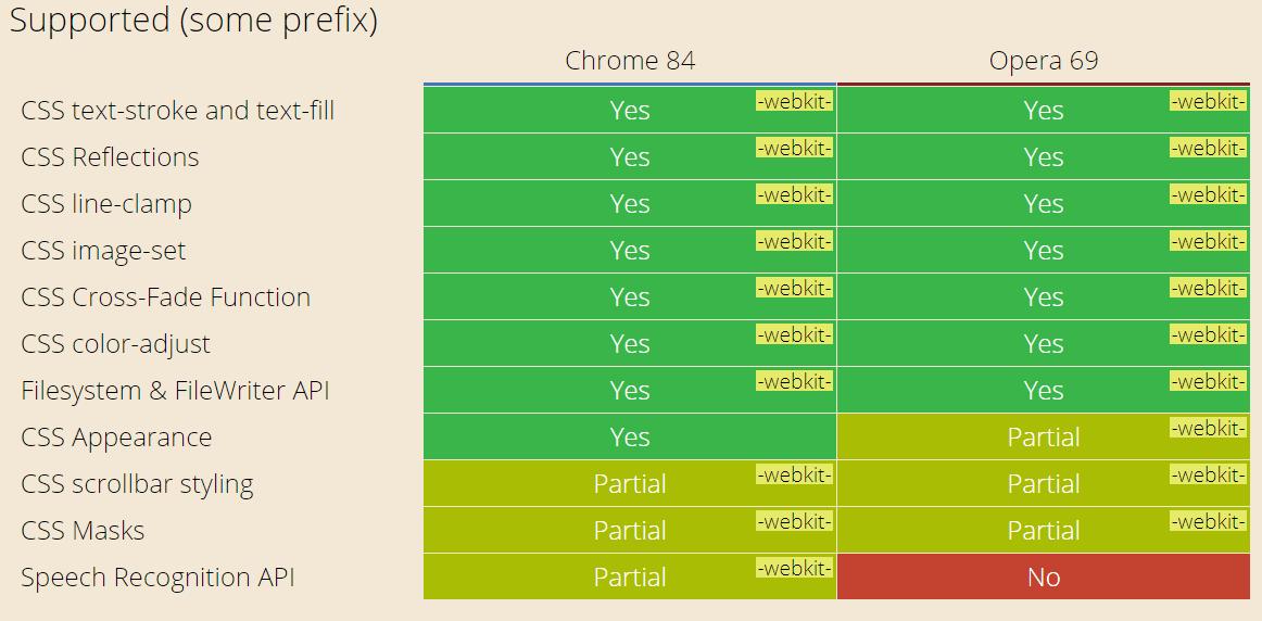 Test On Opera 69